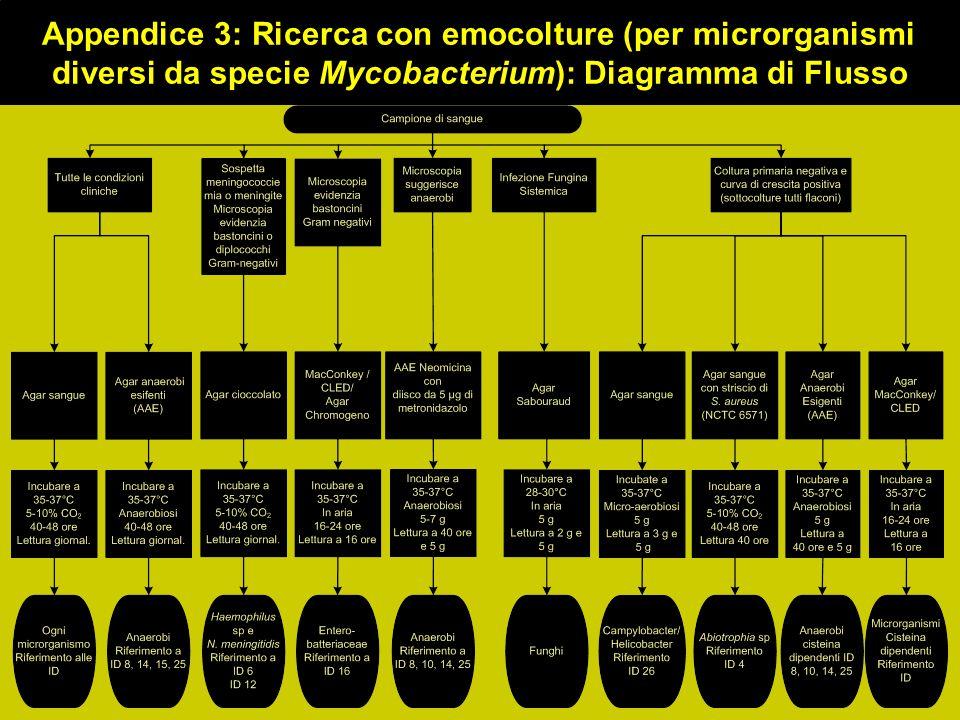Appendice 3: Ricerca con emocolture (per microrganismi