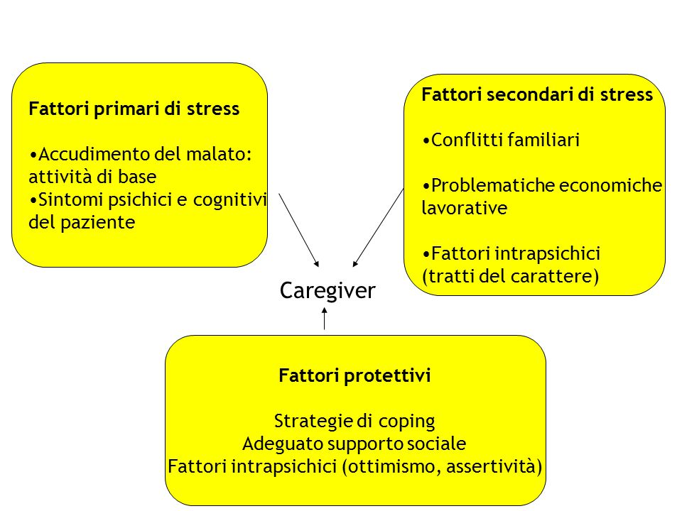 Caregiver Fattori primari di stress Fattori secondari di stress