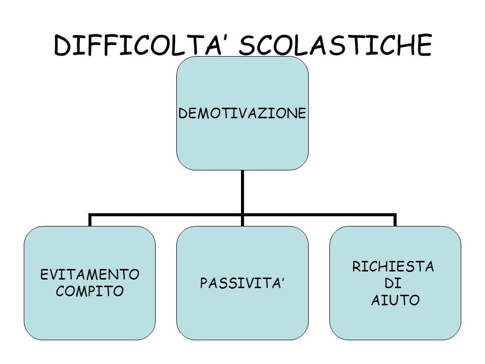 DIFFICOLTA' SCOLASTICHE