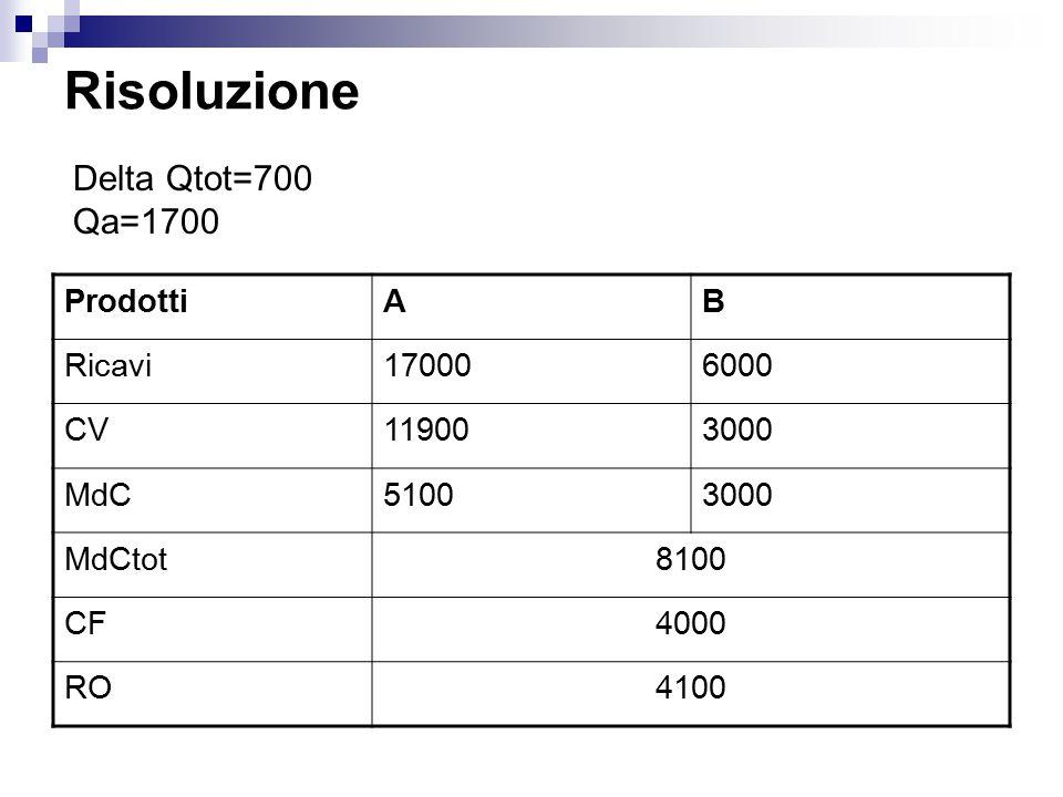 Risoluzione Delta Qtot=700 Qa=1700 Prodotti A B Ricavi 17000 6000 CV