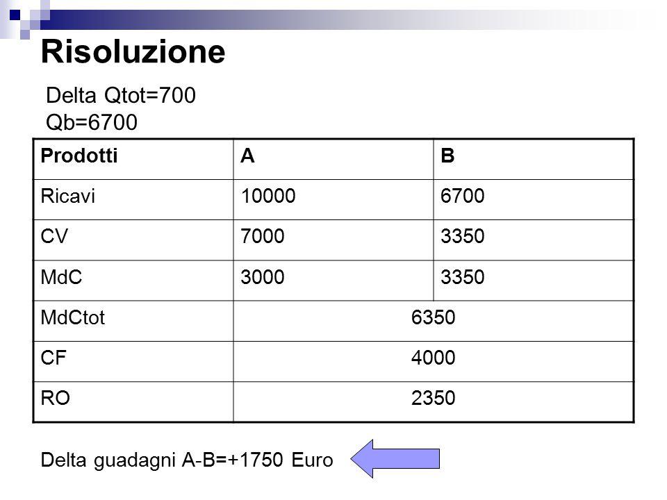 Risoluzione Delta Qtot=700 Qb=6700 Prodotti A B Ricavi 10000 6700 CV