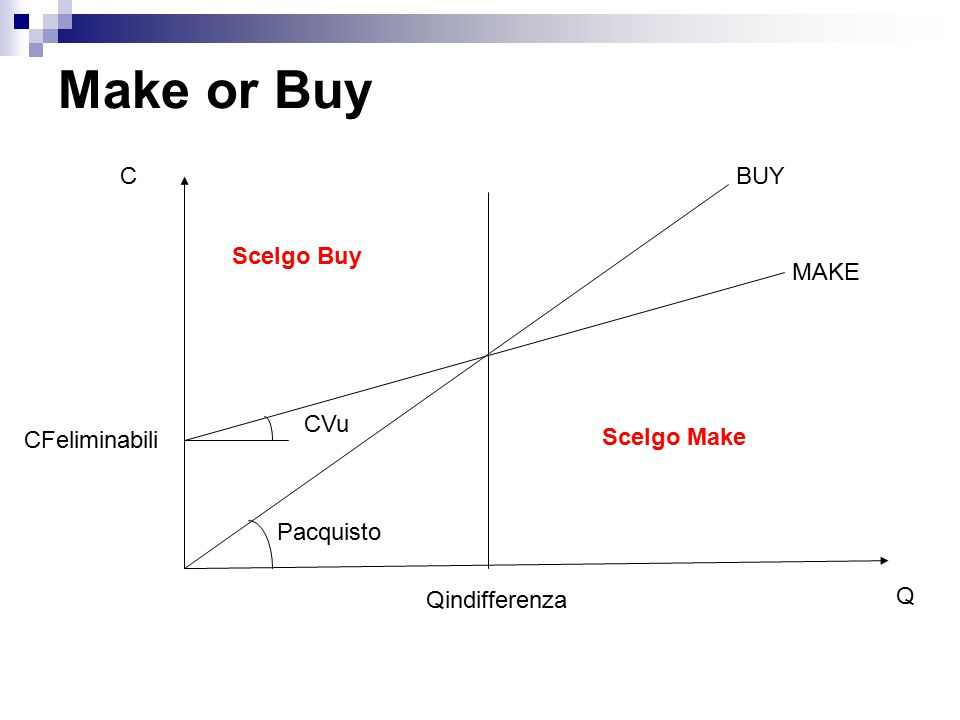 Make or Buy C BUY Scelgo Buy MAKE CVu CFeliminabili Scelgo Make