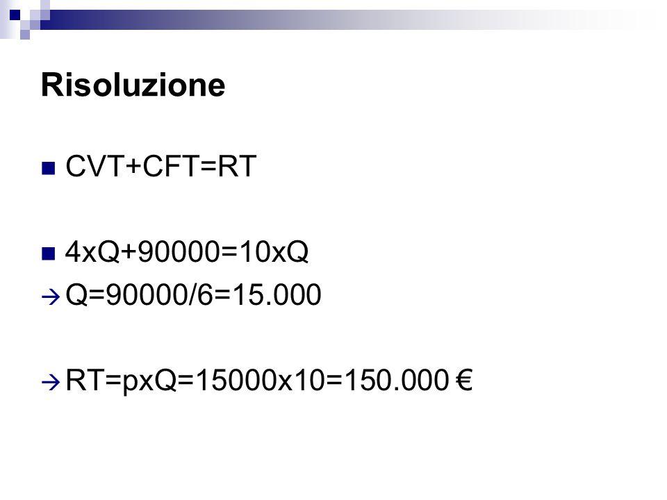 Risoluzione CVT+CFT=RT 4xQ+90000=10xQ Q=90000/6=15.000