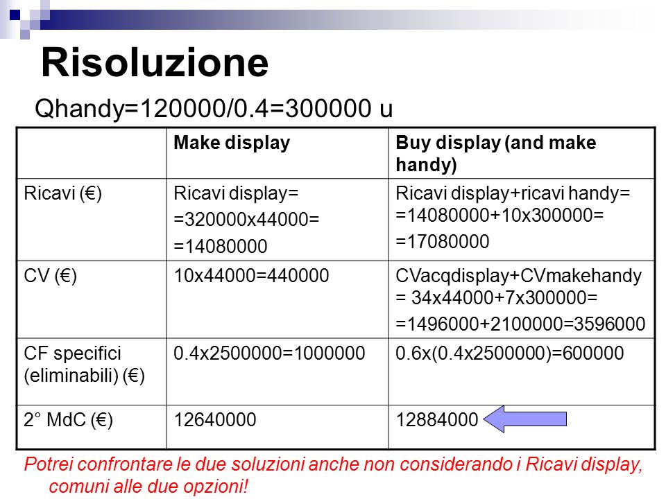 Risoluzione Qhandy=120000/0.4=300000 u Make display
