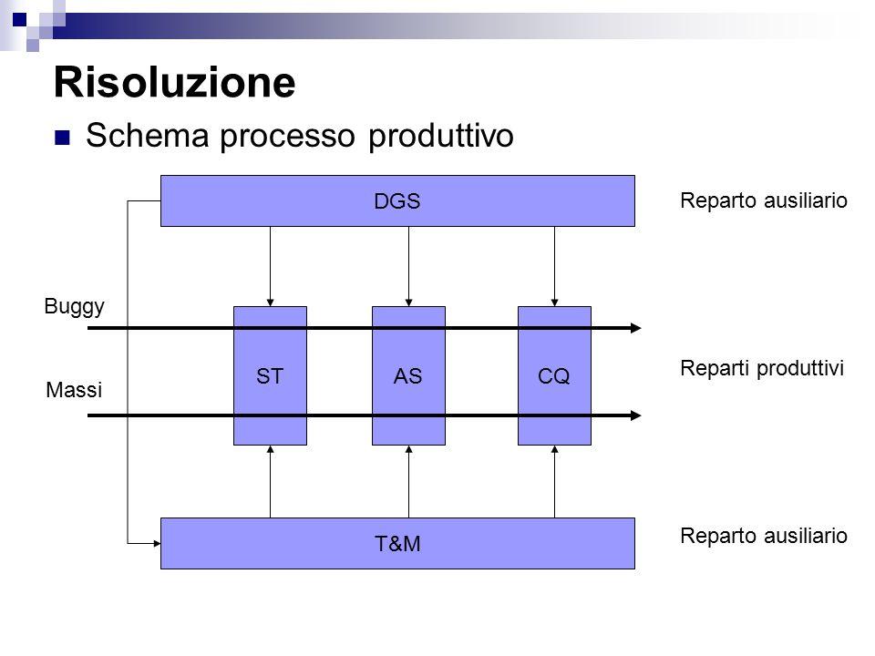 Risoluzione Schema processo produttivo DGS Reparto ausiliario Buggy ST