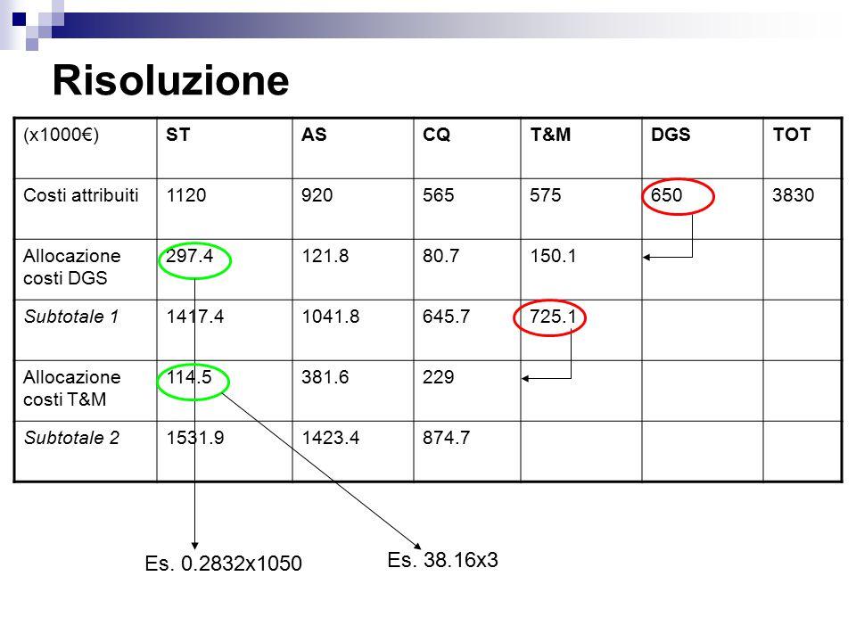 Risoluzione Es. 38.16x3 Es. 0.2832x1050 (x1000€) ST AS CQ T&M DGS TOT