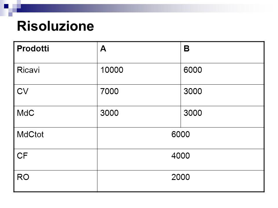 Risoluzione Prodotti A B Ricavi 10000 6000 CV 7000 3000 MdC MdCtot CF