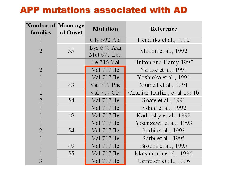 APP mutations associated with AD