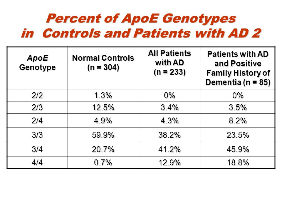 Percent of ApoE Genotypes in Controls and Patients with AD 2
