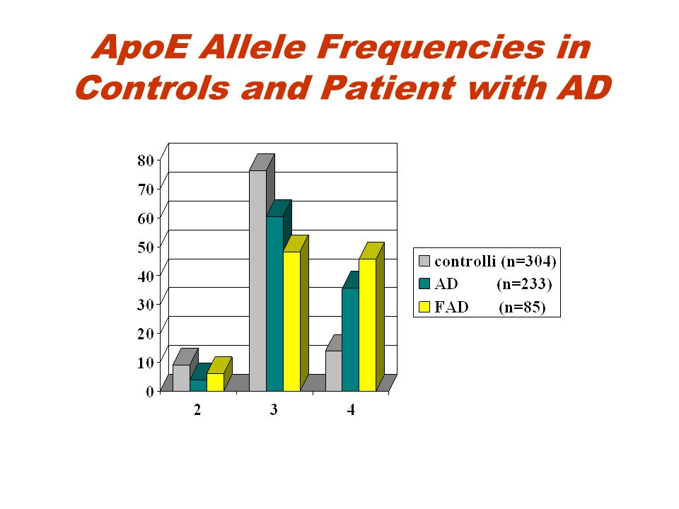 ApoE Allele Frequencies in Controls and Patient with AD