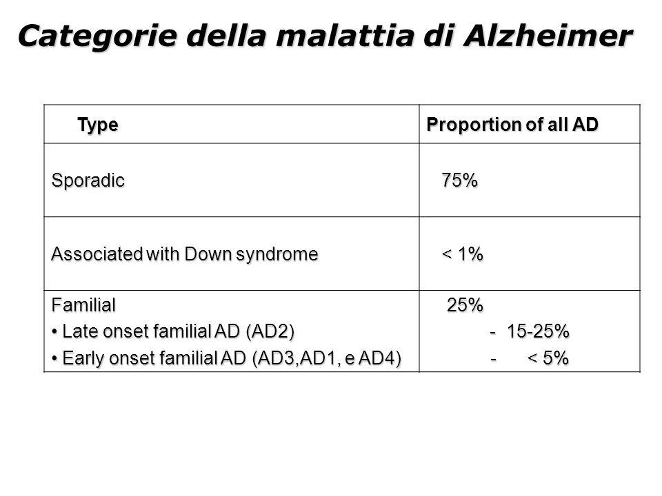Categorie della malattia di Alzheimer