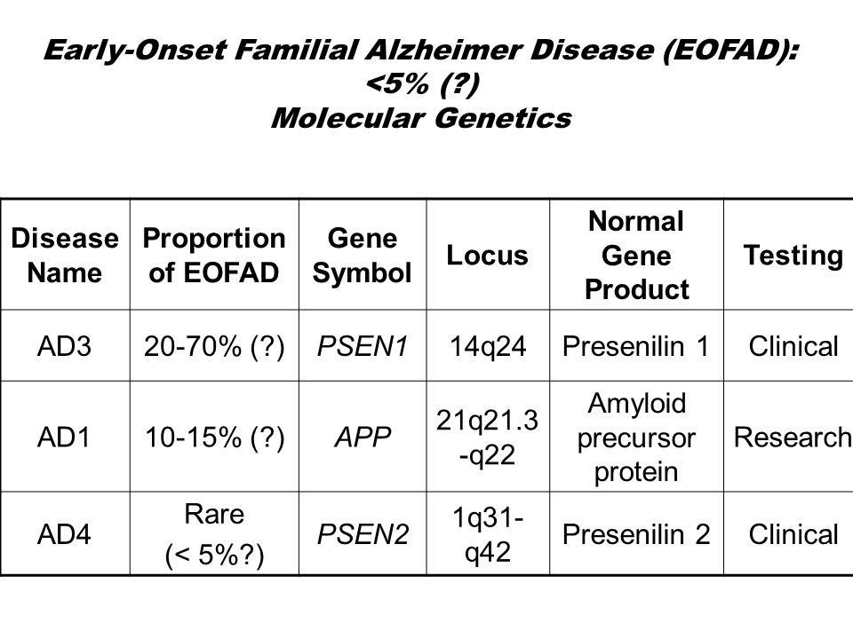 Early-Onset Familial Alzheimer Disease (EOFAD): <5% ( )