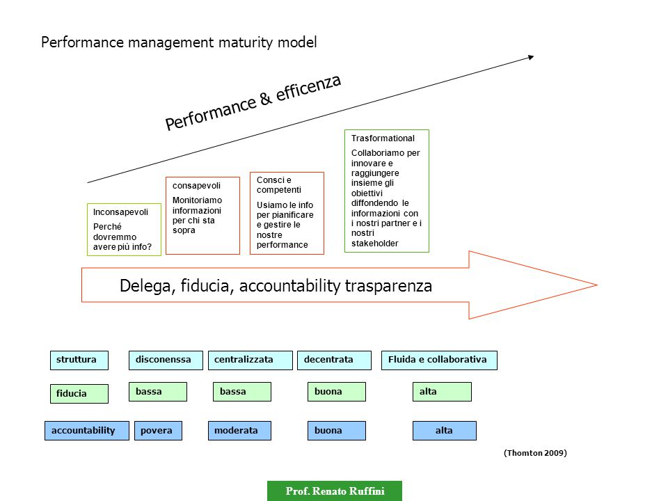 Performance & efficenza