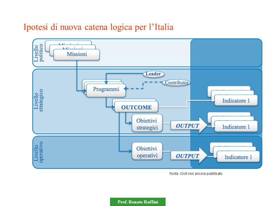 Ipotesi di nuova catena logica per l'Italia