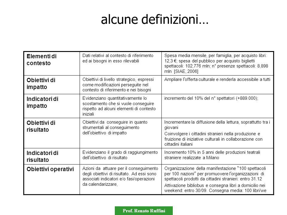 alcune definizioni… Elementi di contesto Obiettivi di impatto
