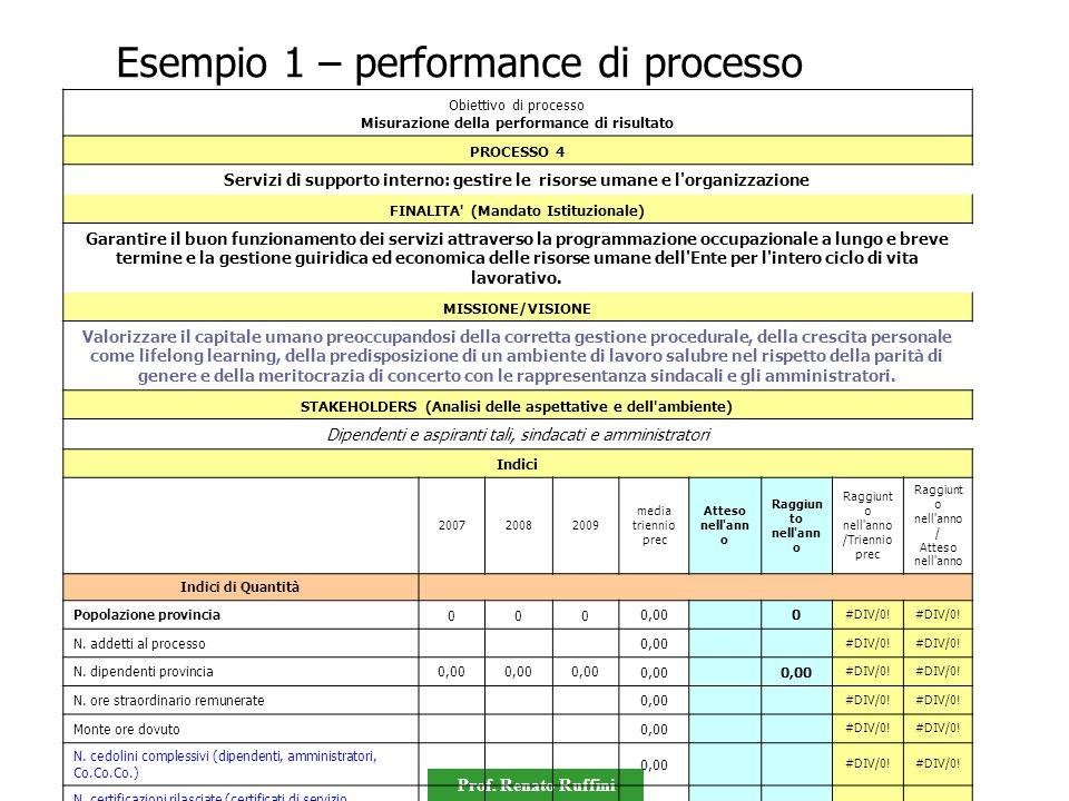 Esempio 1 – performance di processo