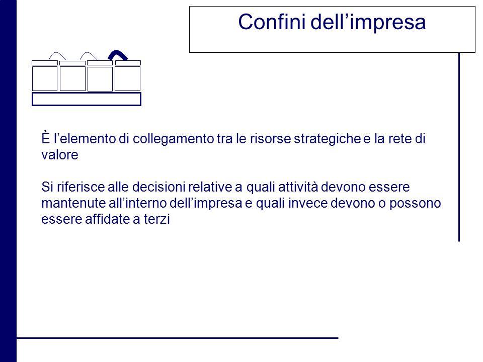 Confini dell'impresa È l'elemento di collegamento tra le risorse strategiche e la rete di valore.
