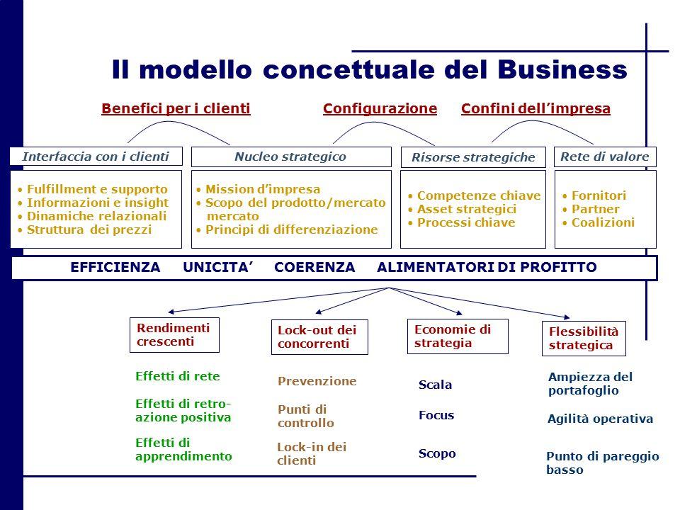 Il modello concettuale del Business