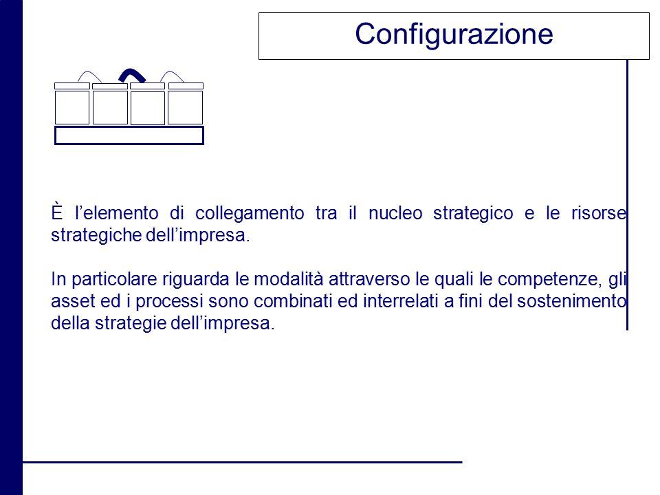 Configurazione È l'elemento di collegamento tra il nucleo strategico e le risorse strategiche dell'impresa.