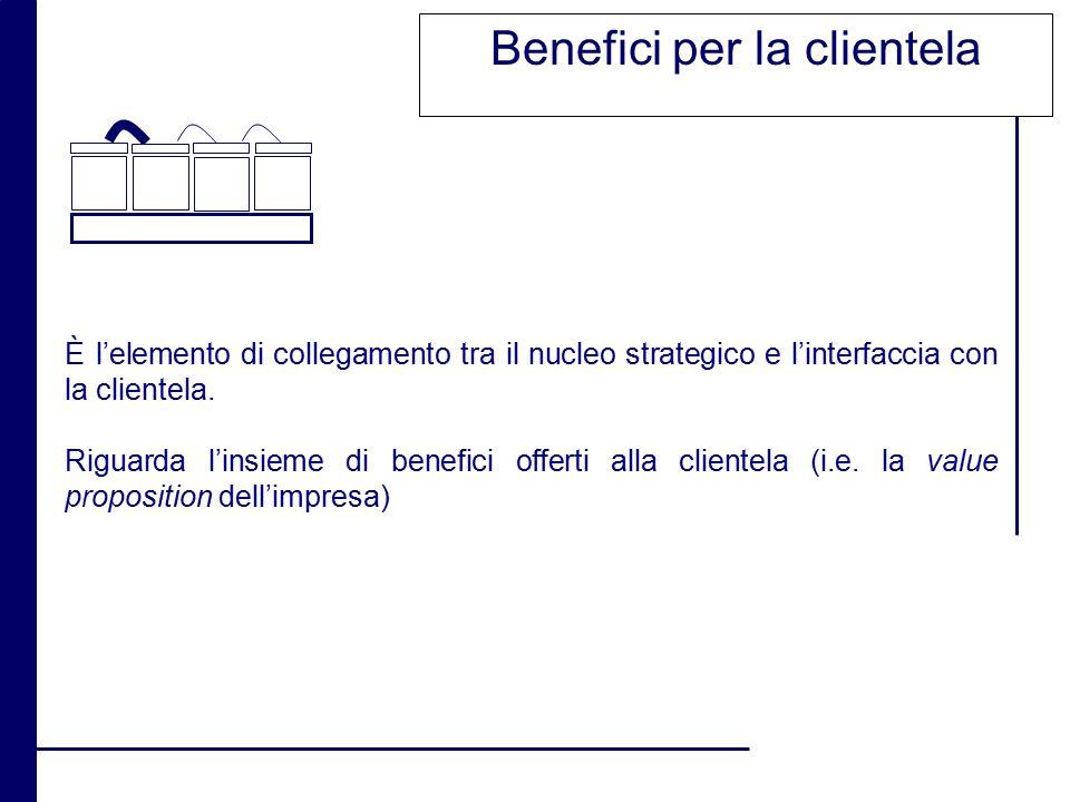 Benefici per la clientela
