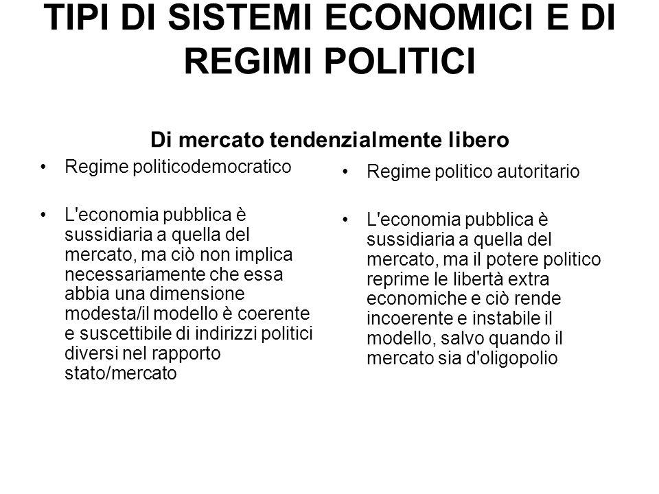 TIPI DI SISTEMI ECONOMICI E DI REGIMI POLITICI Di mercato tendenzialmente libero