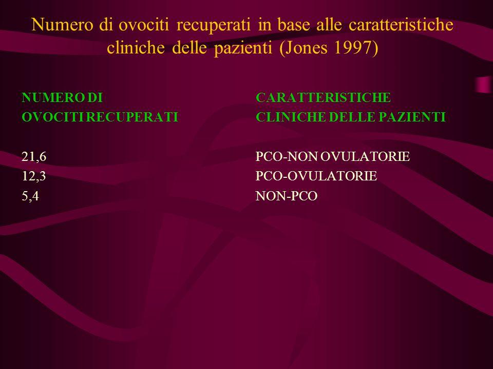 Numero di ovociti recuperati in base alle caratteristiche cliniche delle pazienti (Jones 1997)