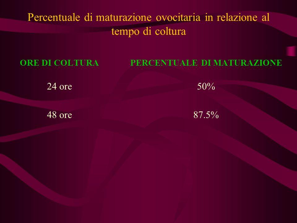 Percentuale di maturazione ovocitaria in relazione al tempo di coltura