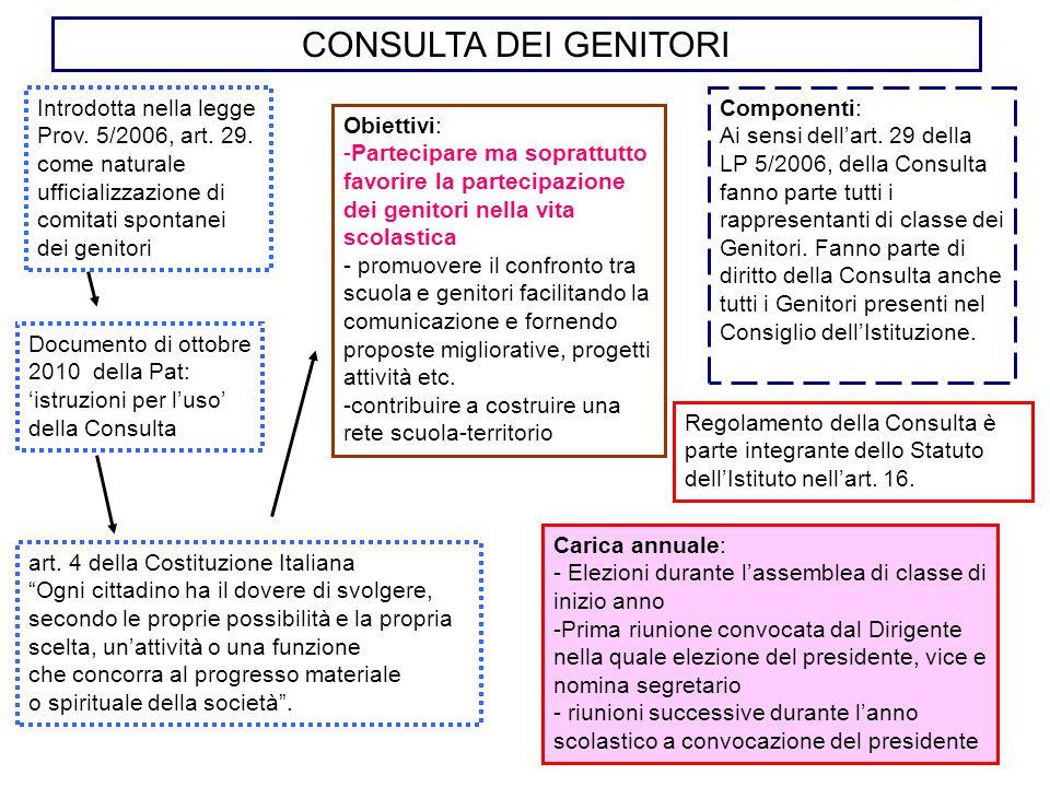 CONSULTA DEI GENITORI Introdotta nella legge Prov. 5/2006, art. 29. come naturale ufficializzazione di comitati spontanei.