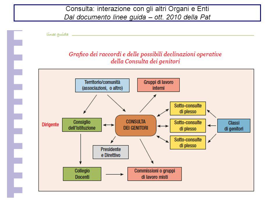 Consulta: interazione con gli altri Organi e Enti