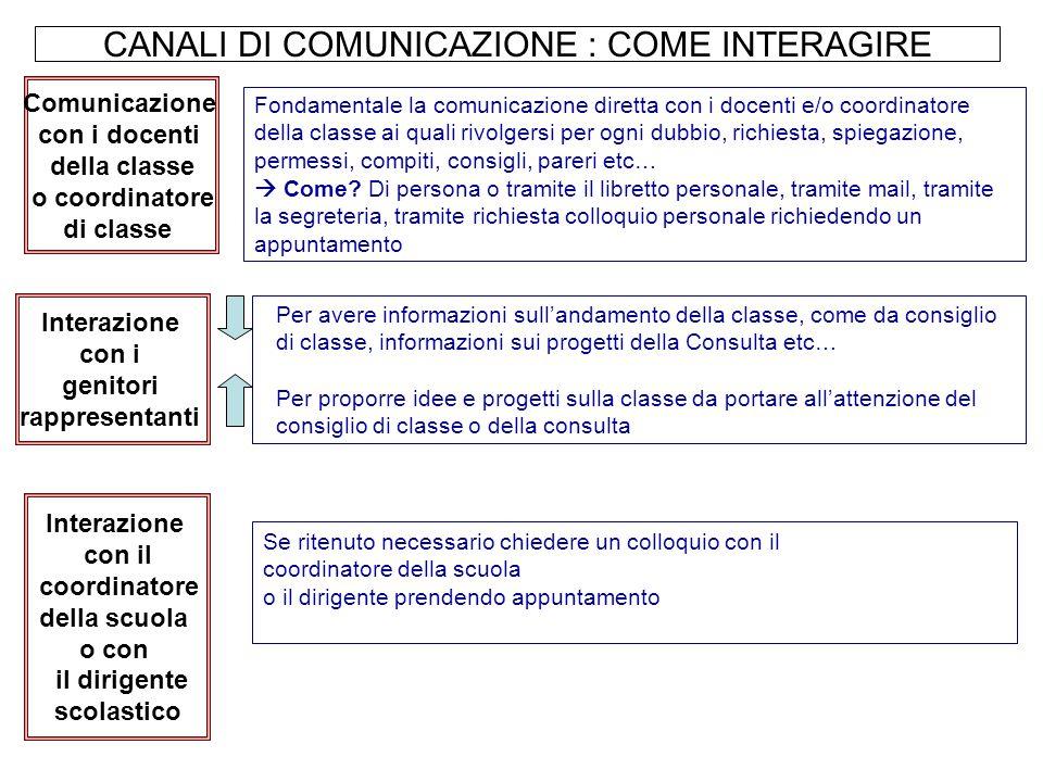 CANALI DI COMUNICAZIONE : COME INTERAGIRE