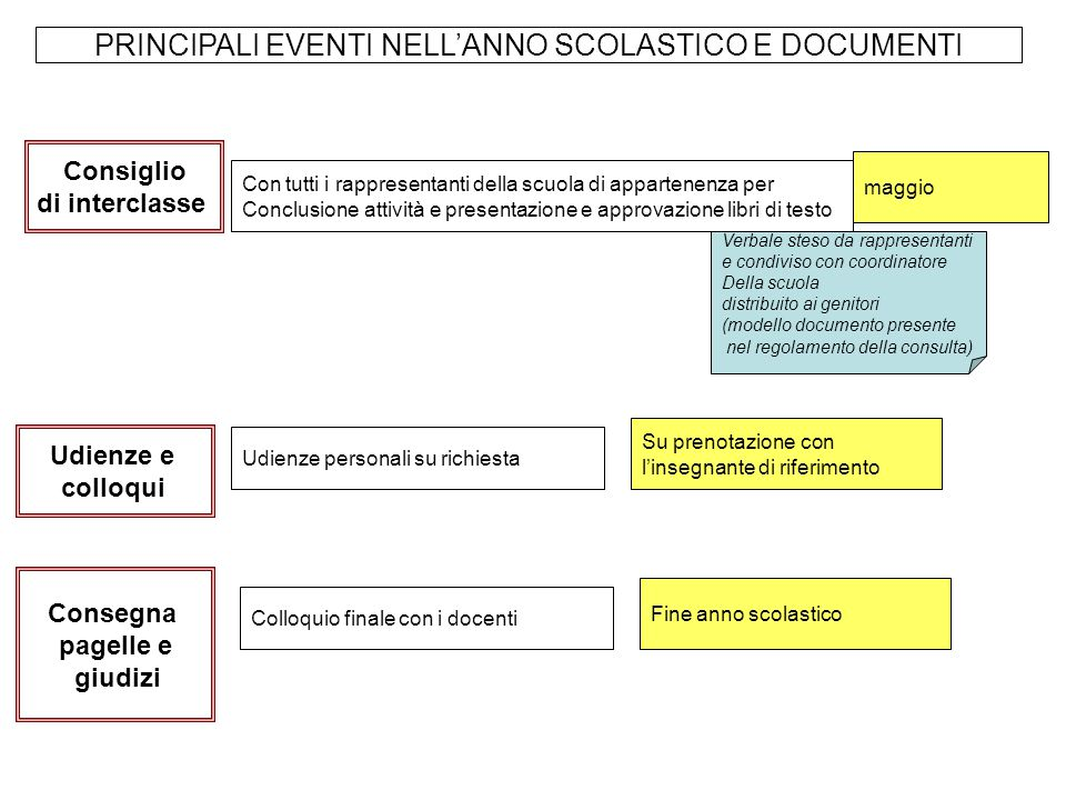 PRINCIPALI EVENTI NELL'ANNO SCOLASTICO E DOCUMENTI