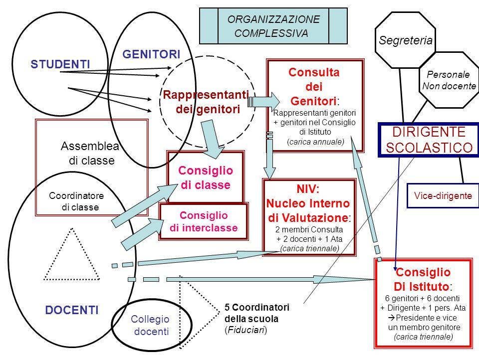 DIRIGENTE SCOLASTICO Segreteria GENITORI STUDENTI Consulta dei