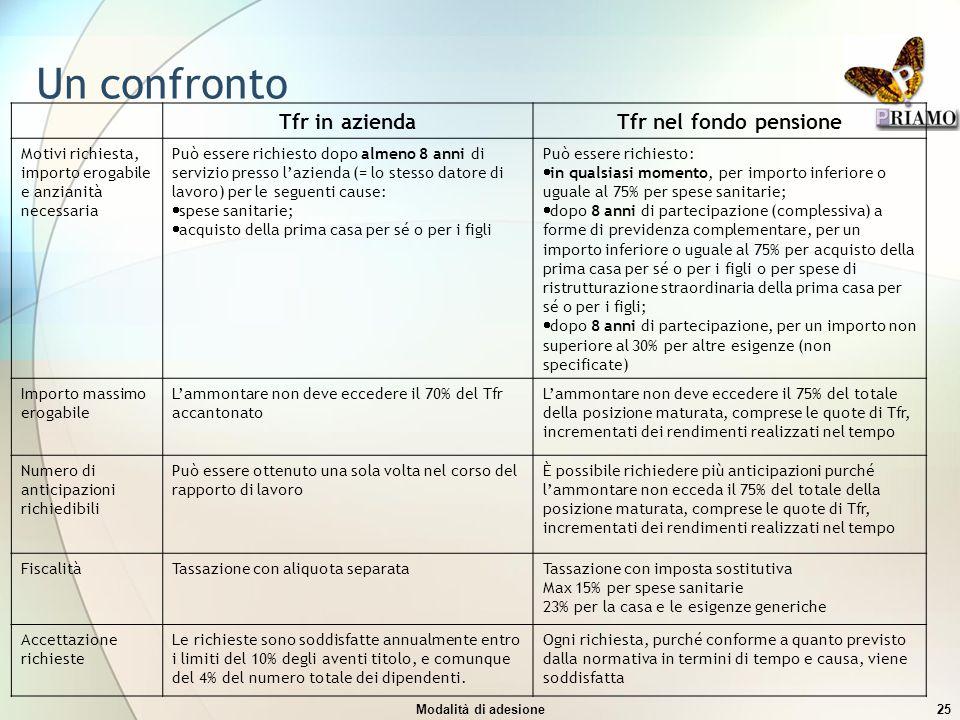 Un confronto Tfr in azienda Tfr nel fondo pensione