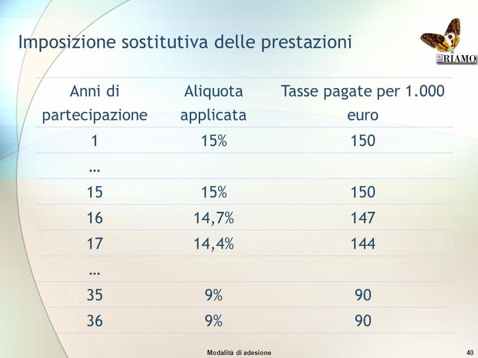 Imposizione sostitutiva delle prestazioni
