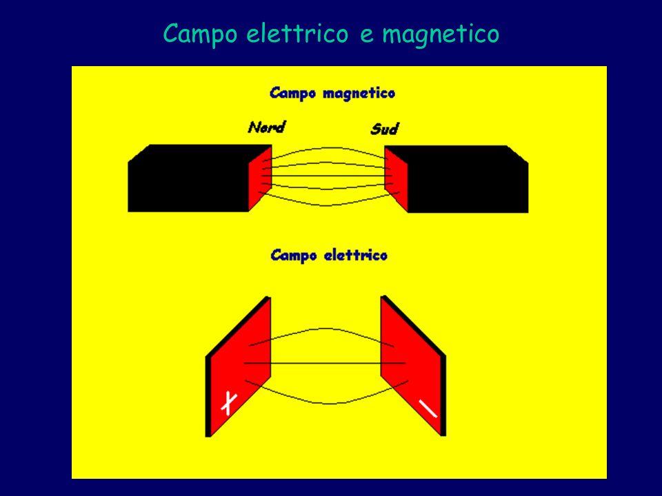 Campo elettrico e magnetico