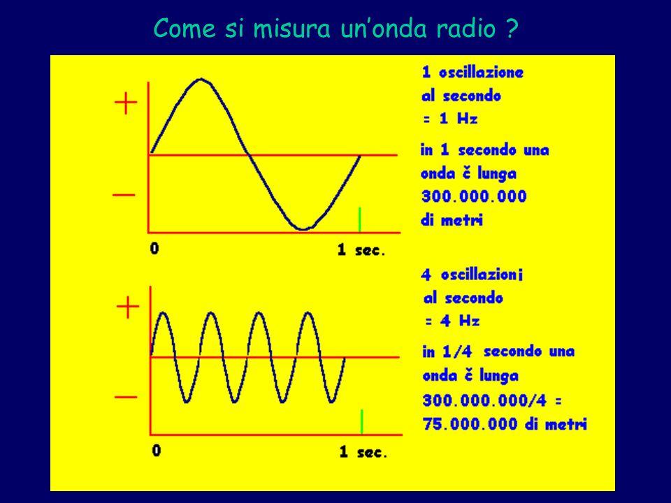 Come si misura un'onda radio