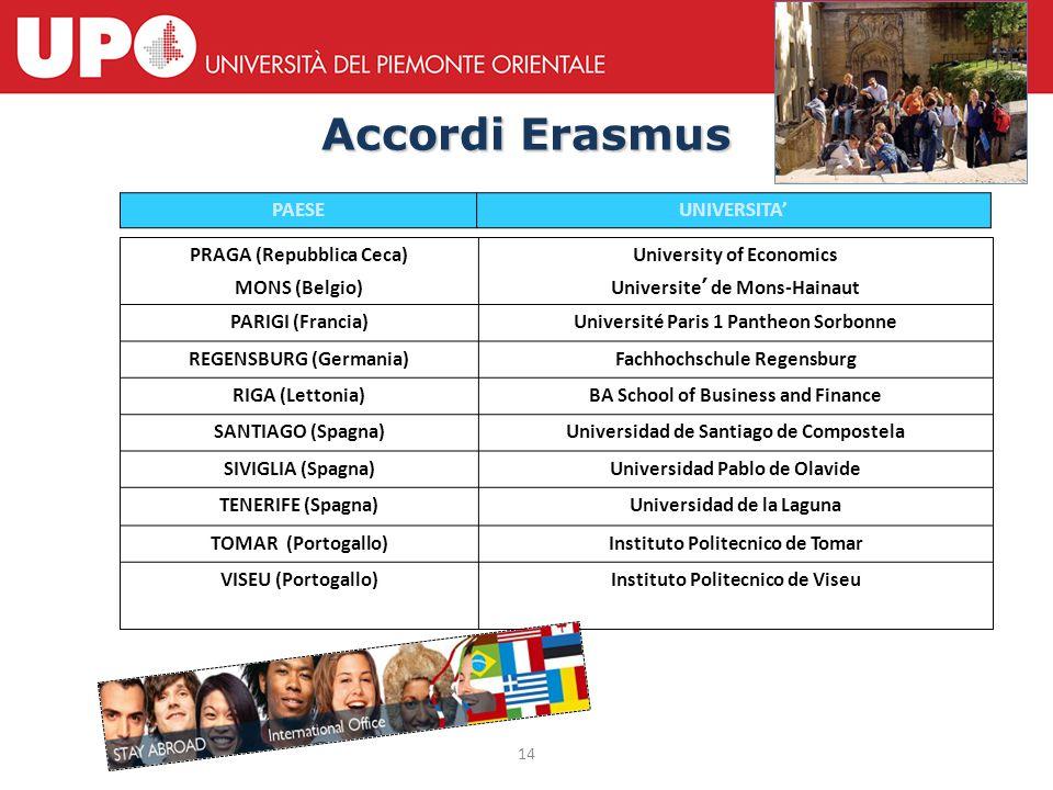 Accordi Erasmus PAESE UNIVERSITA' ATENE (Grecia) CHAMBERY (Francia)