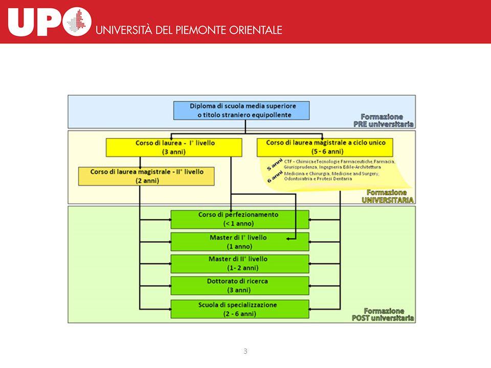 Dipartimento di Studi per l'Economia e l'Impresa (DiSEI)