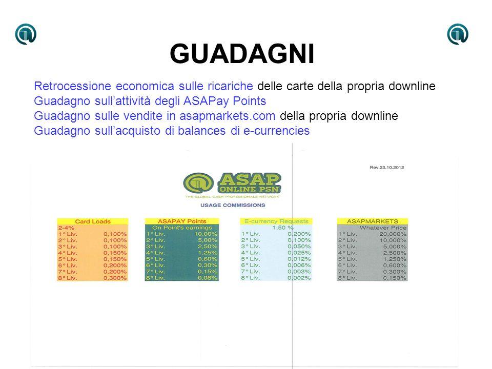 GUADAGNI Retrocessione economica sulle ricariche delle carte della propria downline. Guadagno sull'attività degli ASAPay Points.