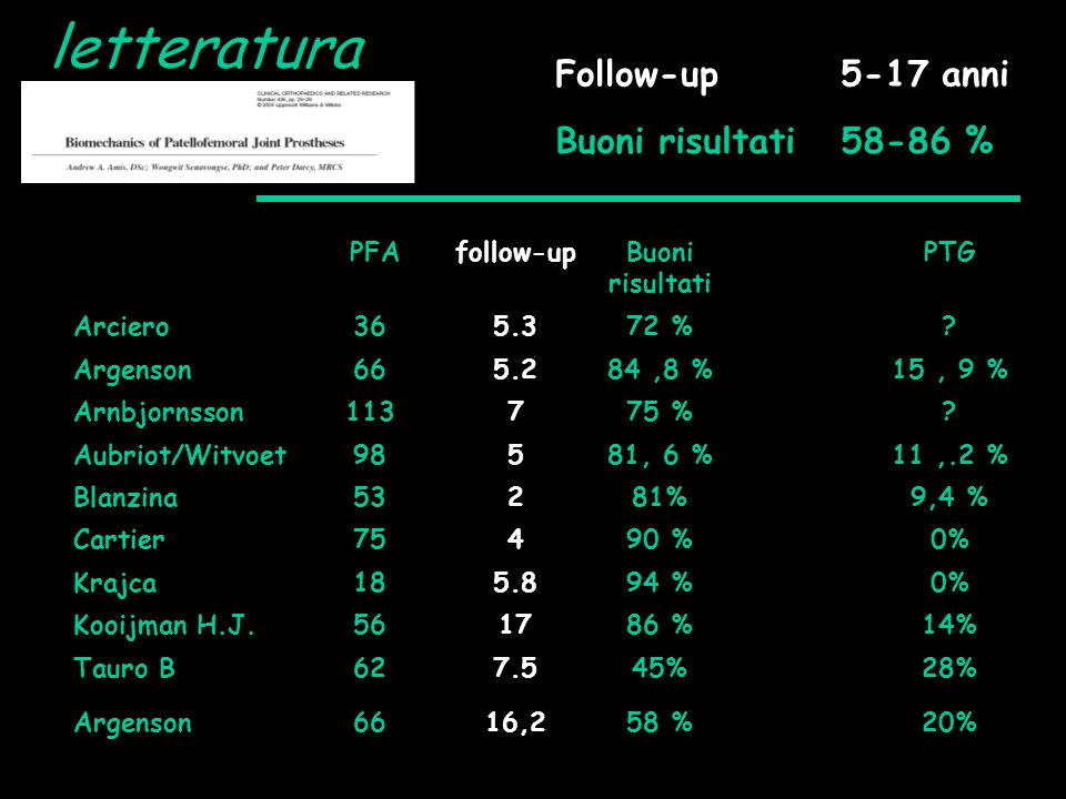 letteratura Follow-up 5-17 anni Buoni risultati 58-86 % PFA follow-up