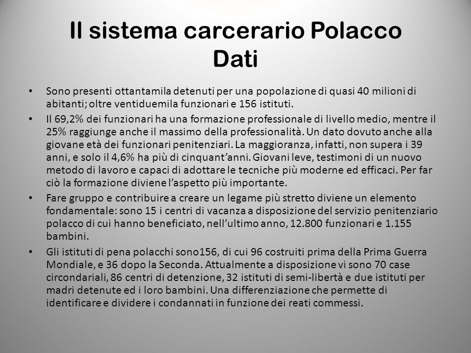 Il sistema carcerario Polacco Dati