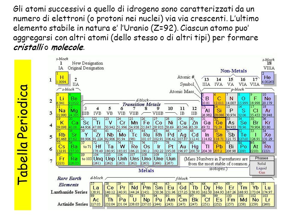 Gli atomi successivi a quello di idrogeno sono caratterizzati da un numero di elettroni (o protoni nei nuclei) via via crescenti. L'ultimo elemento stabile in natura e' l'Uranio (Z=92). Ciascun atomo puo' aggregarsi con altri atomi (dello stesso o di altri tipi) per formare cristalli o molecole.