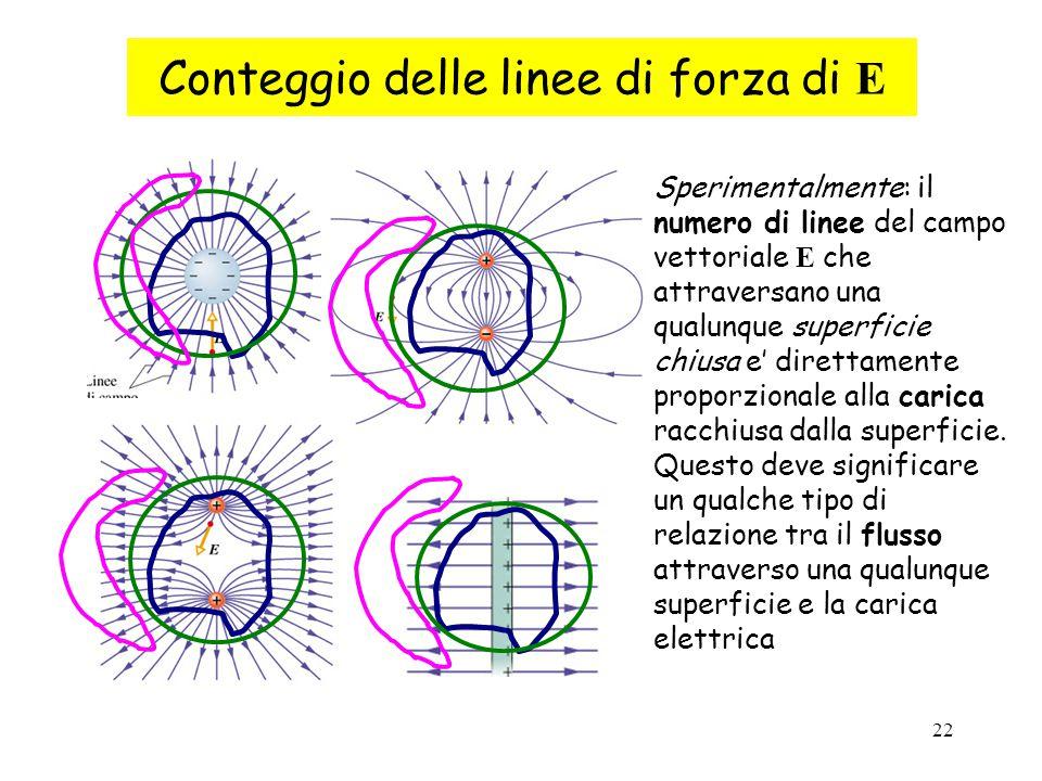 Conteggio delle linee di forza di E