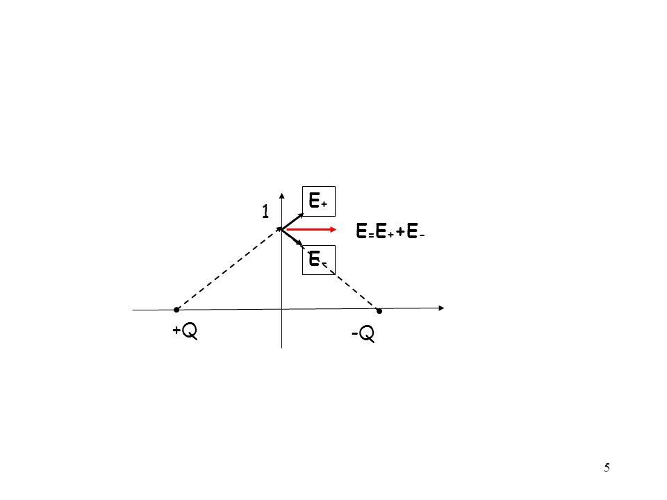 E+ 1 E=E++E- E- +Q -Q