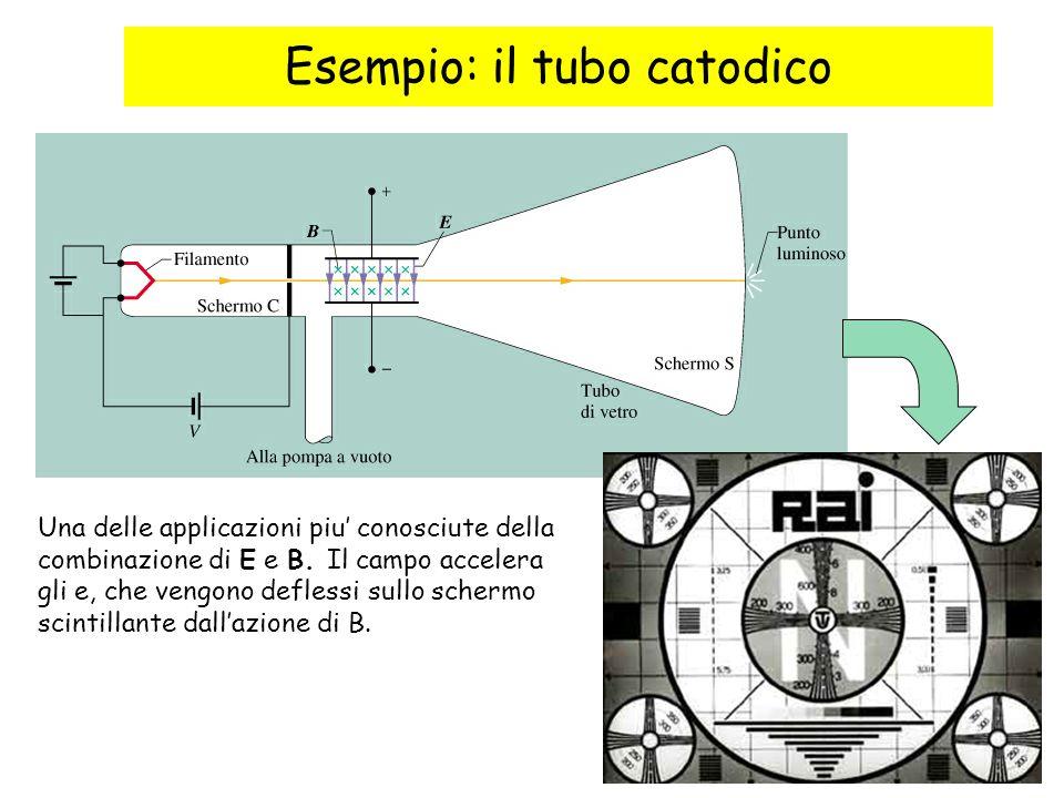 Esempio: il tubo catodico