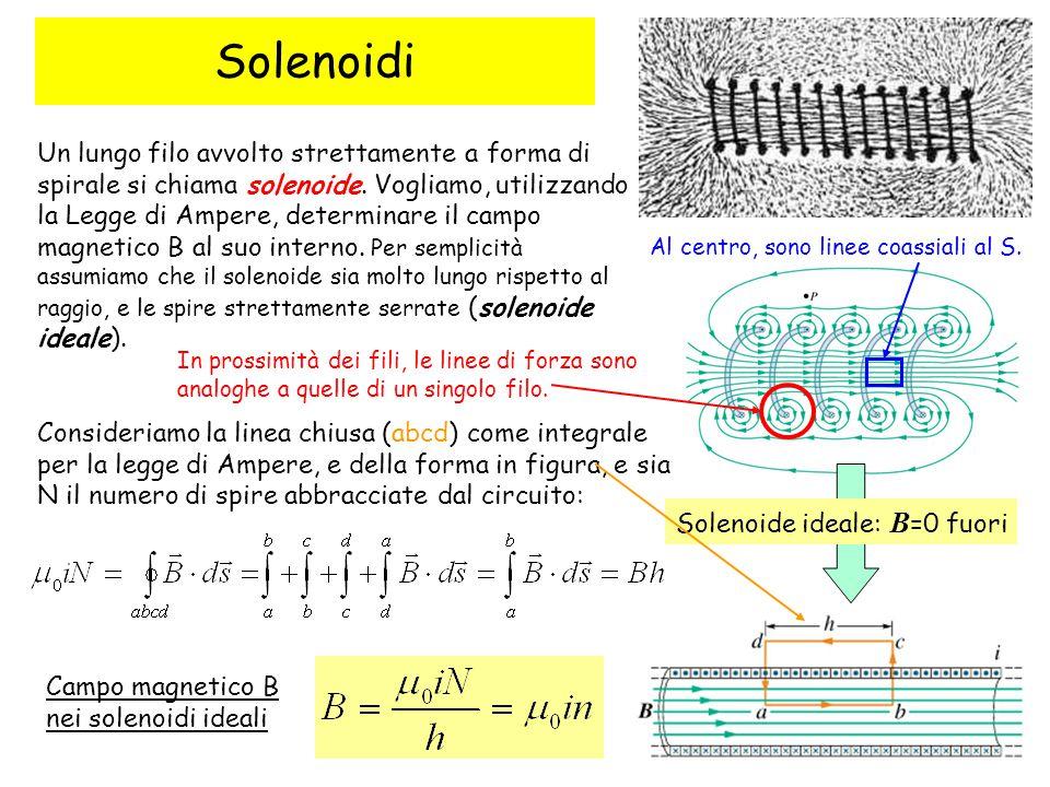 Solenoidi