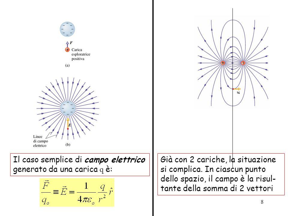 Il caso semplice di campo elettrico generato da una carica q è: