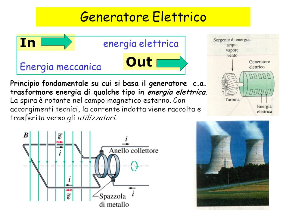 Generatore Elettrico In Out energia elettrica Energia meccanica