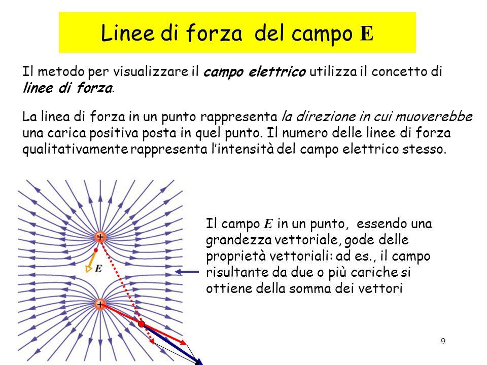 Linee di forza del campo E
