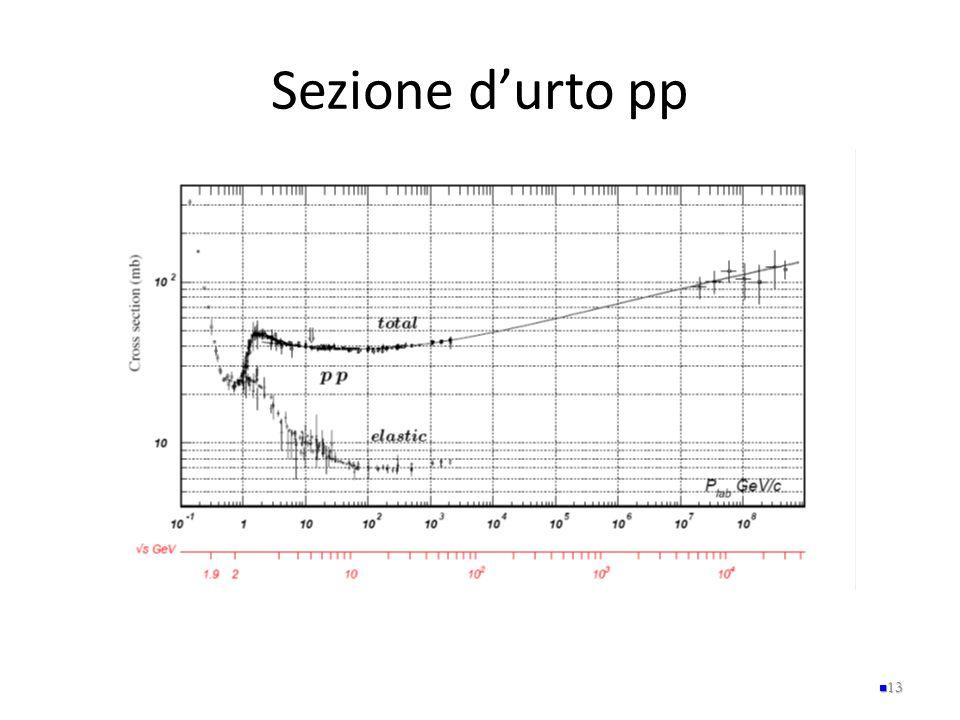 Sezione d'urto pp